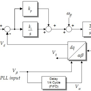 (PDF) Signal reforming algorithm based three-phase pll