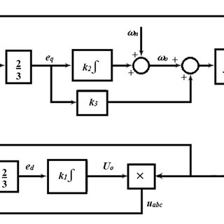 2 shows the block diagram of a single phase PLL. The