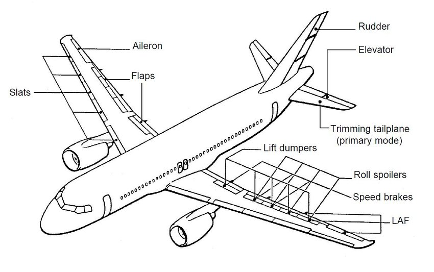 Example of Flight Control Surfaces of a commercial