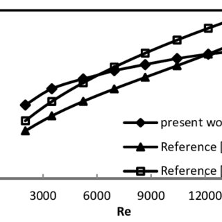 Variation of heat transfer coefficients for water-oil-air