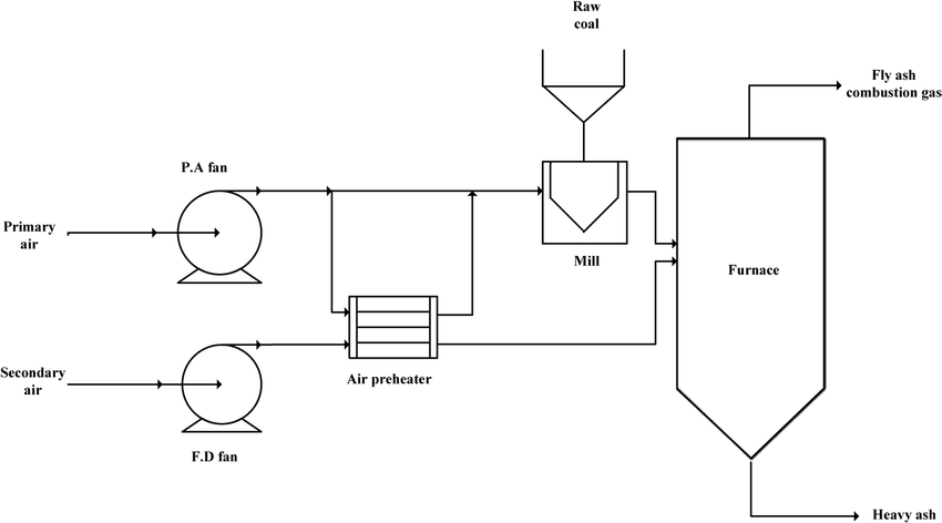Simplified process flow diagram of tangentially fired