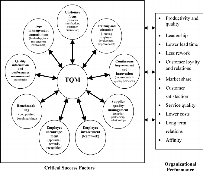 A proposed model for TQM critical success factors in
