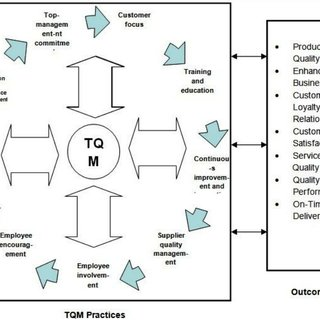 (PDF) An overview of total quality management