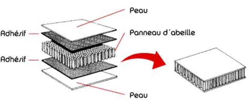 1 : Schématisation d'une structure sandwich L