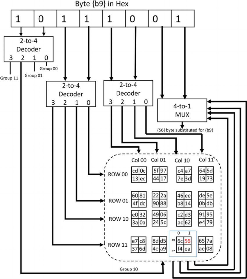hight resolution of block diagram for a single byte substitution