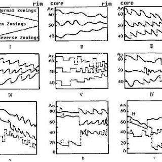6.1. statistical table of 439cm-1 Raman peak 439 of zircon