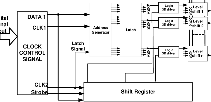 An inkjet print head digital driver block diagram