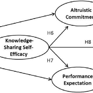 (PDF) A Study of Social Information Control Affordances