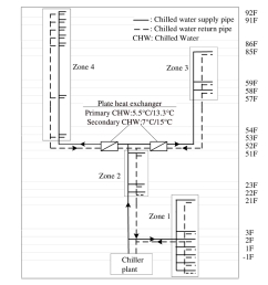 schematic of an hvac water system in a supertall building [ 850 x 939 Pixel ]