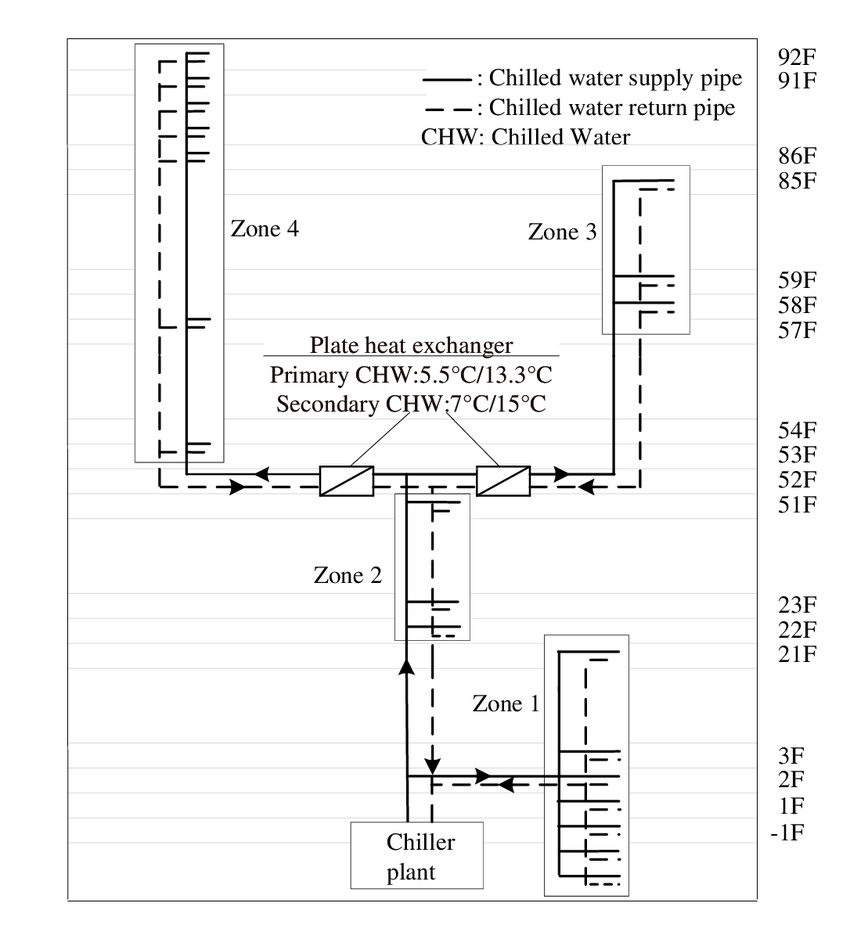 medium resolution of schematic of an hvac water system in a supertall building
