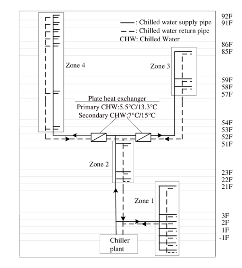 small resolution of schematic of an hvac water system in a supertall building