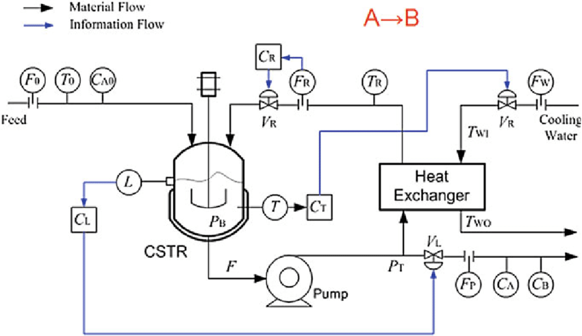 4 Schematic of a continuous stirred tank reactor system