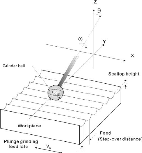 Schematic diagram of the ball-burnishing process