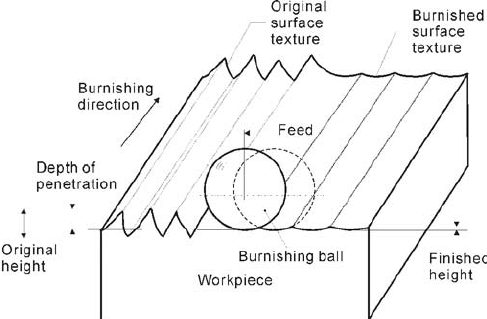 Flowchart of automated surface finish using spherical