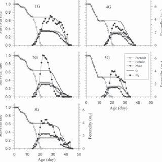 Age-stage speciÞc survival rate (s xj ), age-speciÞc