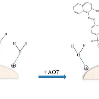 (PDF) Adsorptive removal of acid orange 7 from aqueous
