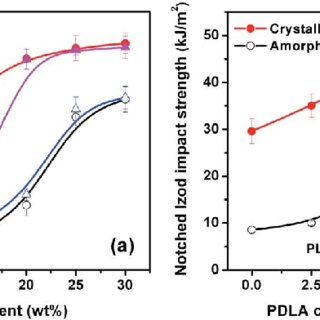FT-IR absorption spectra of EMA?GMA, PLLA (or PDLA) and