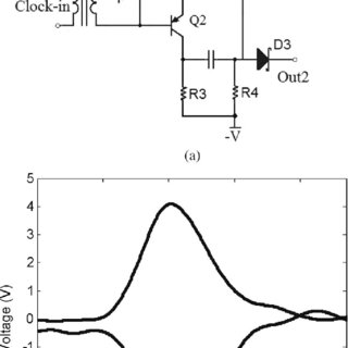 Circuit and measured results. (a) Circuit of the