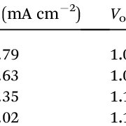 (PDF) Enhanced Performance of Perovskite Solar Cells via