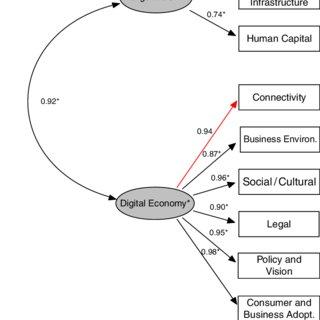(PDF) E-government development and the digital economy: A