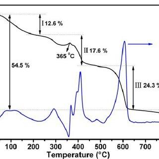 (PDF) Nano electrochemical reactors of Fe 2 O 3