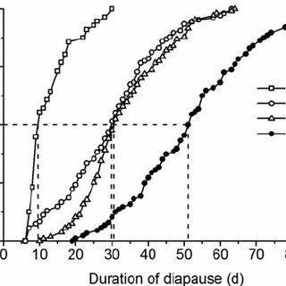 A comparison between the observed diapause incidence under