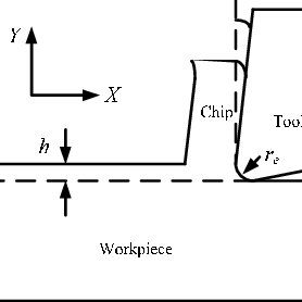 (a) Burr formation in face milling and (b) angles measured