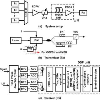 Maximum Q-factor (Max-Q) and allowed input optical power