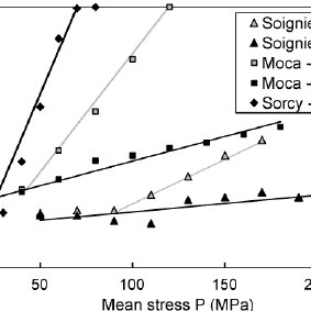 Influence of the intermediate principal stress on the
