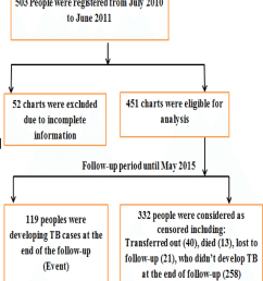 flow chart showing selection of people with hiv aids at selected government health facilities in [ 850 x 969 Pixel ]