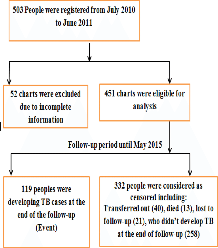 medium resolution of flow chart showing selection of people with hiv aids at selected government health facilities in