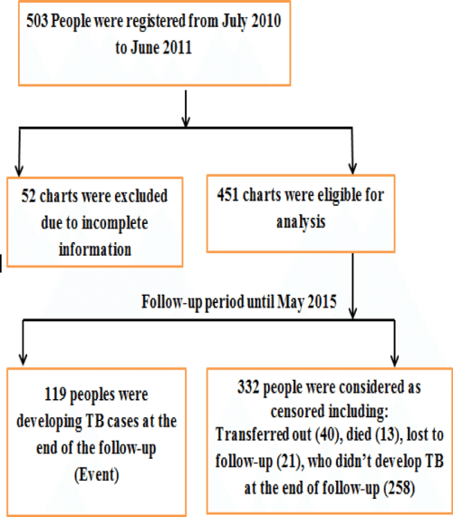 small resolution of flow chart showing selection of people with hiv aids at selected government health facilities in