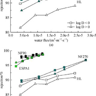 Rejection of (a) glucose and (b) NaCl as a function of