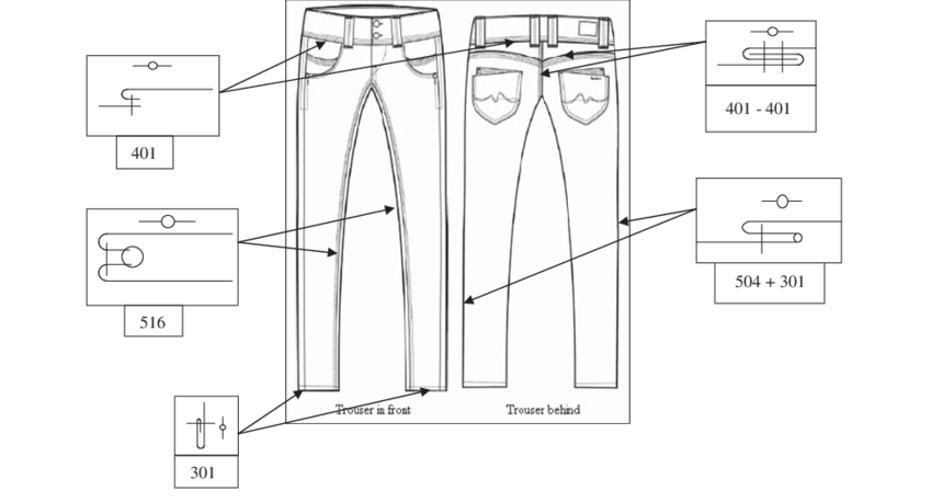 Different stitch types in the pant or trouser sample