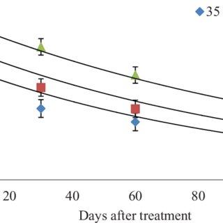 (PDF) Degradation profile of azoxystrobin in Andisol soil