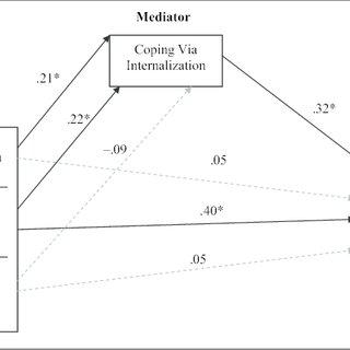 (PDF) Understanding the Link Between Multiple Oppressions
