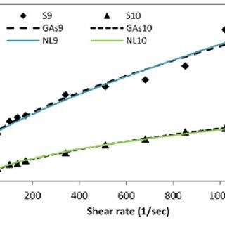 (PDF) Optimal determination of rheological parameters for