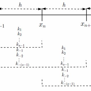 (PDF) Fifth-Order Improved Runge-Kutta Method With Reduced