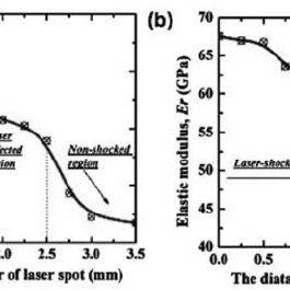 Vickers hardness of different laser claddings on aluminium