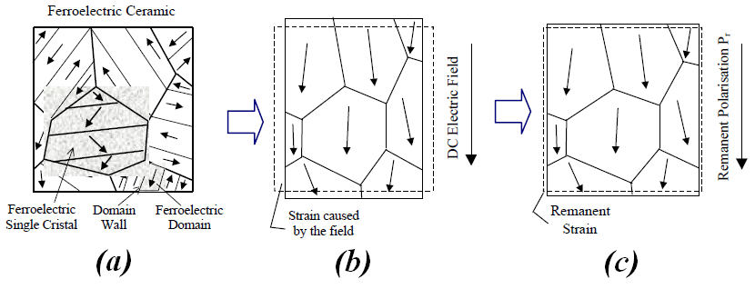 2: Schematic of the poling process in ferroelectric