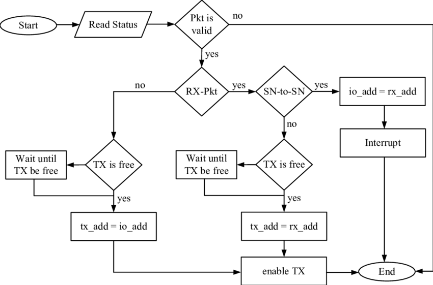 7: Flowchart describing the routing process implemented by