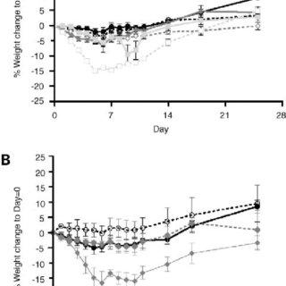 (PDF) Preclinical evaluation of 213Bi-labeled plasminogen