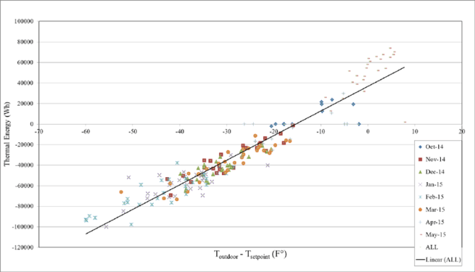 heat pump load vs temperature difference courtesy of