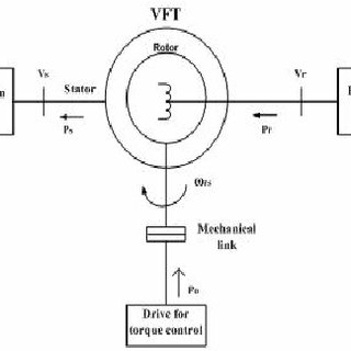 (PDF) VFT Application for Asynchronous Power Transfer