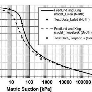 (PDF) Modelling Resilient Modulus Seasonal Variation of