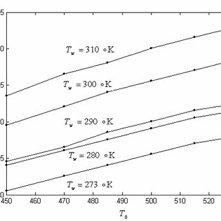 (PDF) Prediction of crystallinity profile and eject time