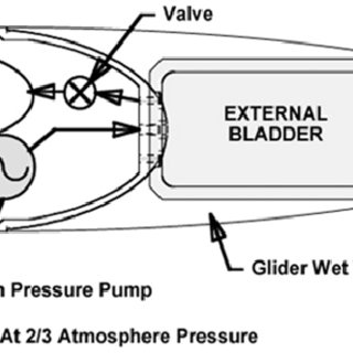 SMA buoyancy heat engine in its (a) cold and (b) hot