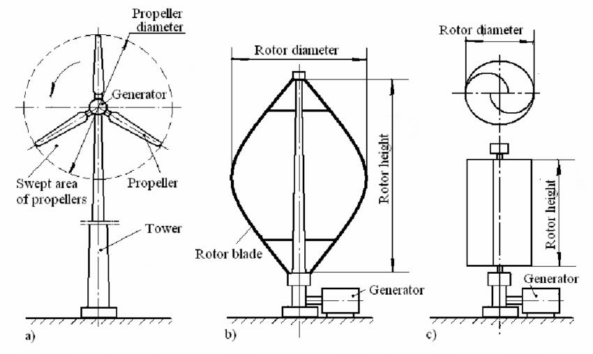 Wind turbine configurations: (a) propeller type; (b