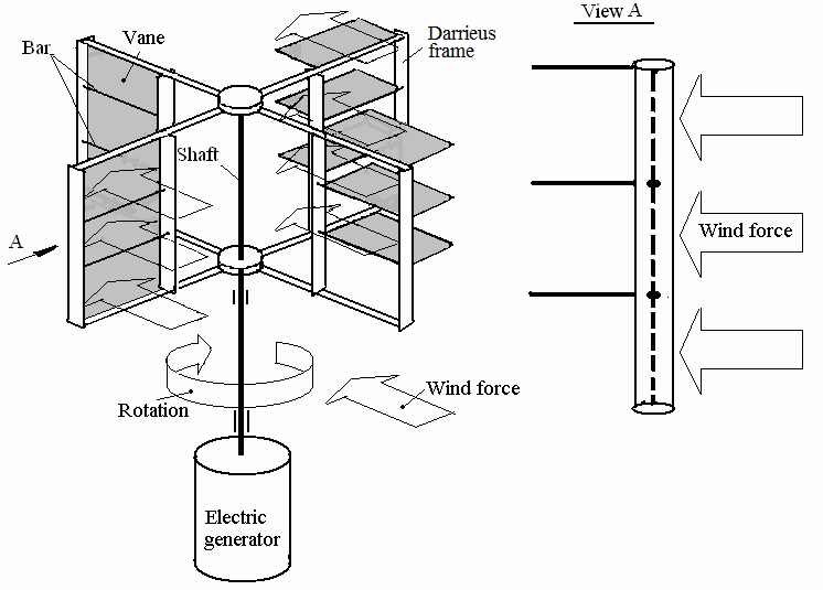 (a) Sketch of the vane type wind turbine, (b) general view