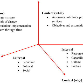 The Dimensions of Strategic Change. Source: Andrew
